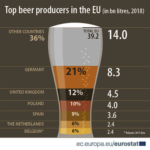 International Beer Day Production