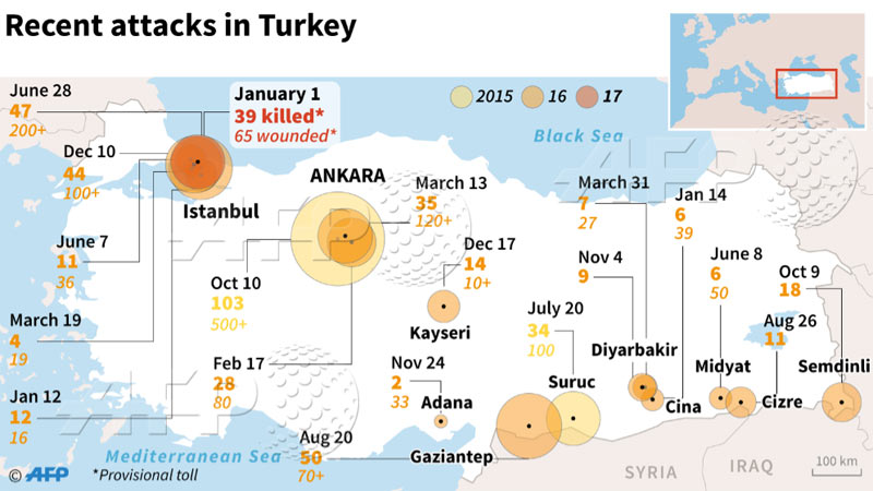 turkey attacks